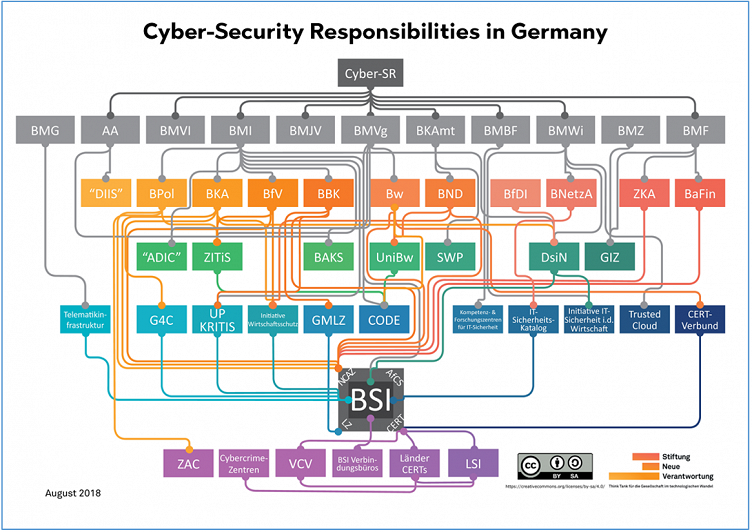 20201027 Cybersecurity Responsibilities in Germany